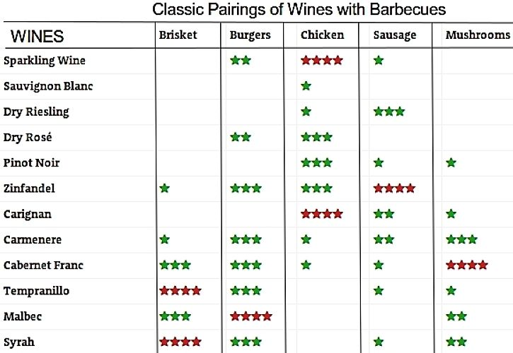 Pairing Wines with Various Types of Barbecued Meats and Mushrooms