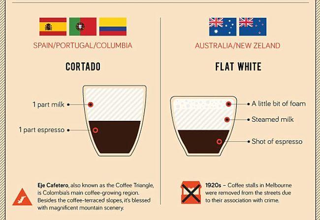 flat white vs cortado
