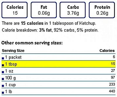Nutrition Summary for Commercial Ketchup