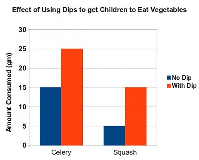 Children eat significantly more vegetables when presented with their favorite strong flavored dip that when offered alone.