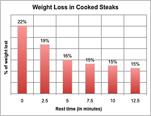 Weight Loss in Cooked Steaks with Resting Time