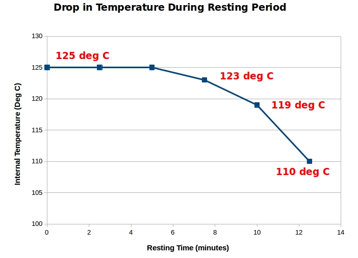Drop in Temperature During the Resting Period