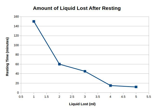 Amount of Liquid Lost After Resting